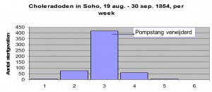Choleradoden in Soho, per week (naar Snow 1855)